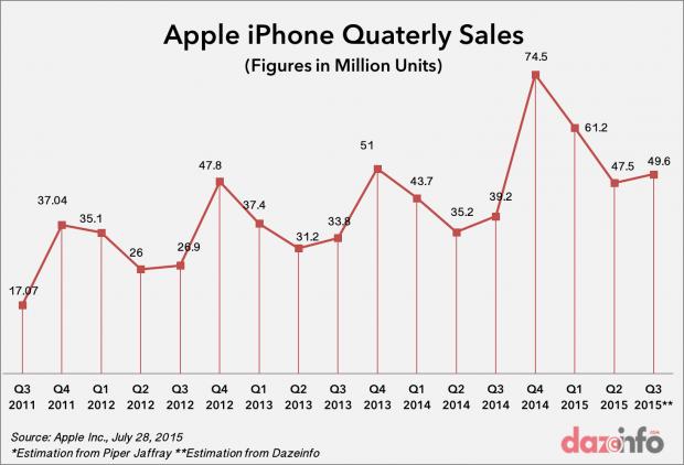 apple iphone sales 2015