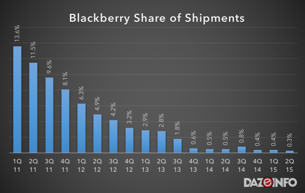 blackberry smartphone market share 2015