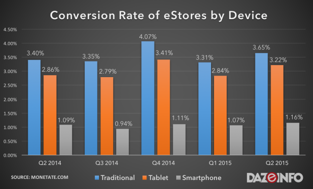 conversion rate by devices
