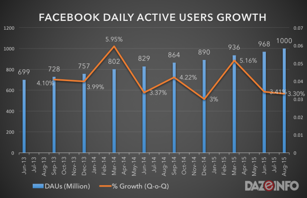 facebook users growth 2015