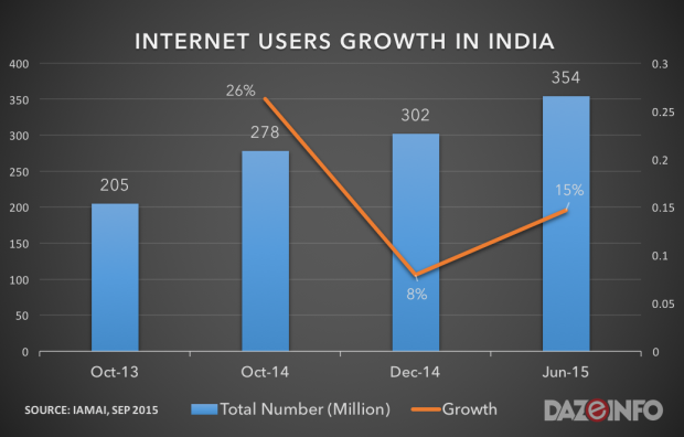internet users in india 2015