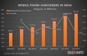 mobile phone subscribers in india Q2 2015