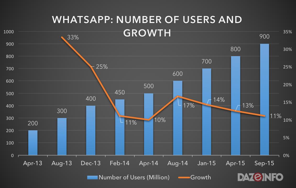 growth of whatsapp users