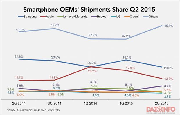 smartphone-OEM-market-share-Q2-2015