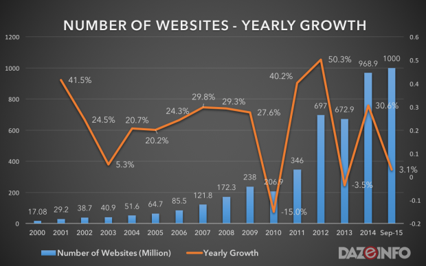 total number of websites 2015