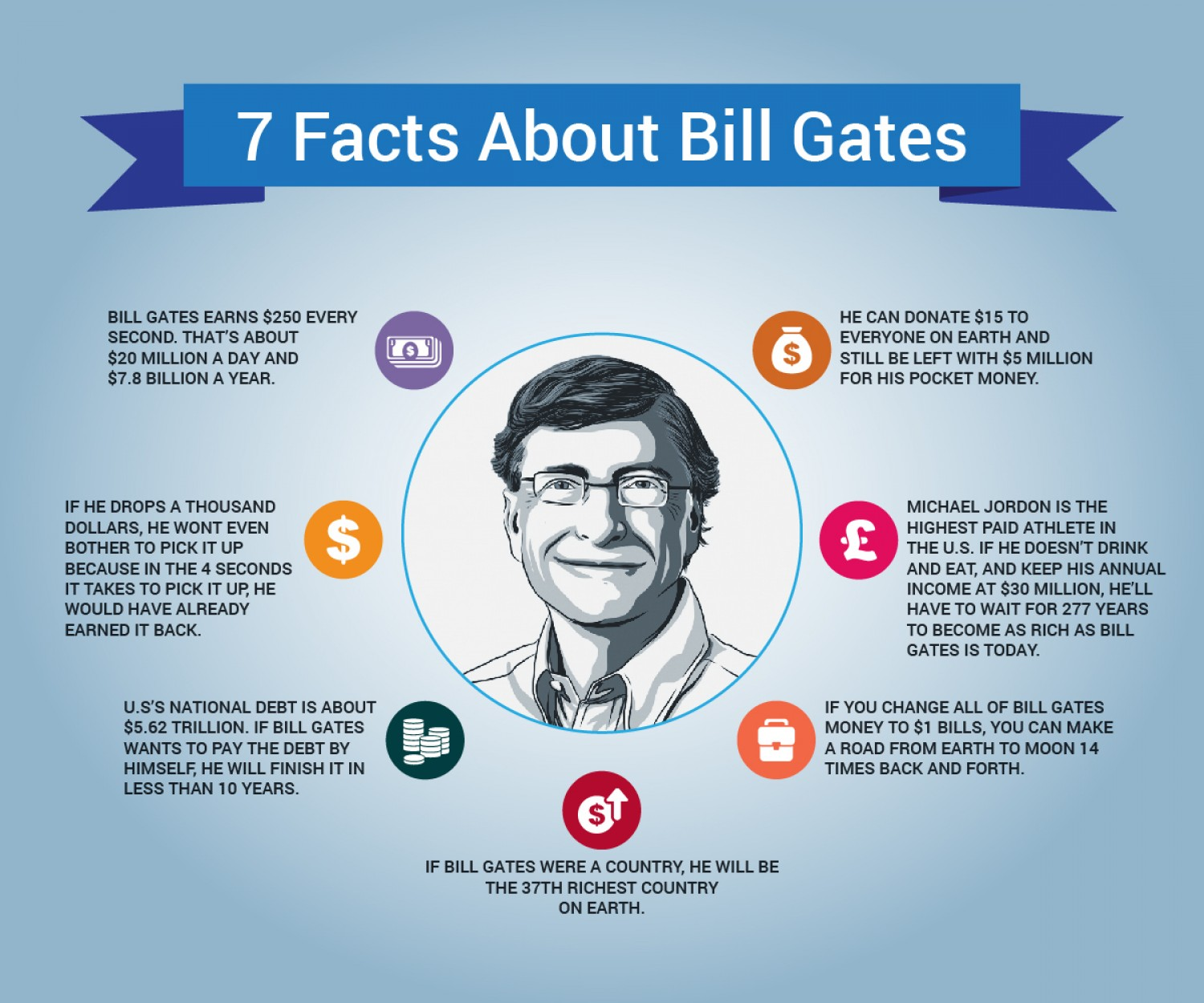 a biography of bill gates the co founder of microsoft Explore bill gates biography and success story of microsoft corporation enjoy reading a life story of the american entrepreneur.