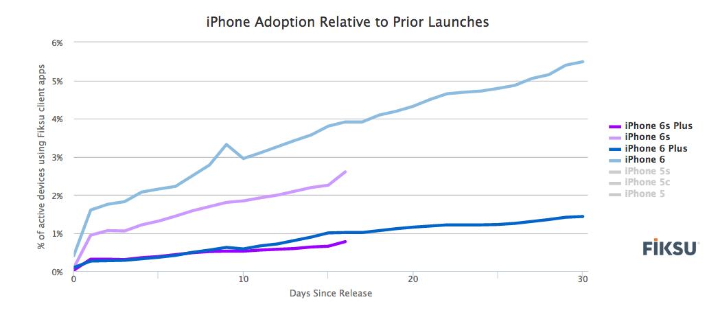Apple-Fiksu-iPhone-6s-adoption
