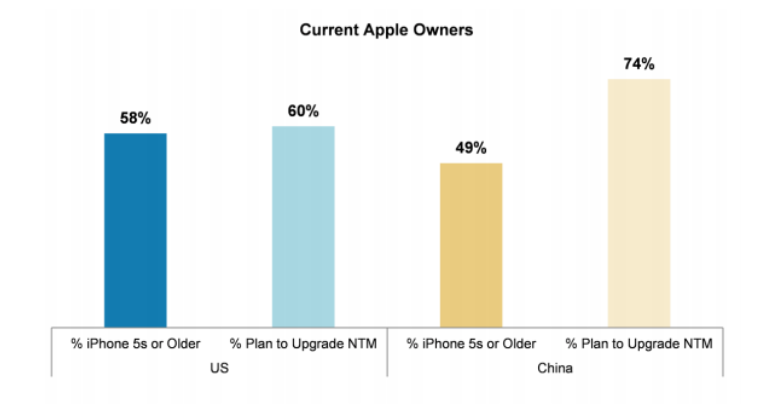Apple-Morgan-Stanley-AlphaWise-US-China-upgrade