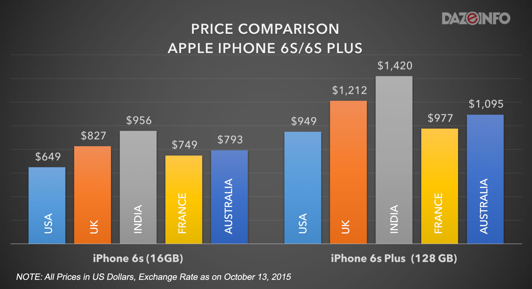 Apple-iPhone-6S-iPhone-6S-plus-price-comparison-india-us@2x