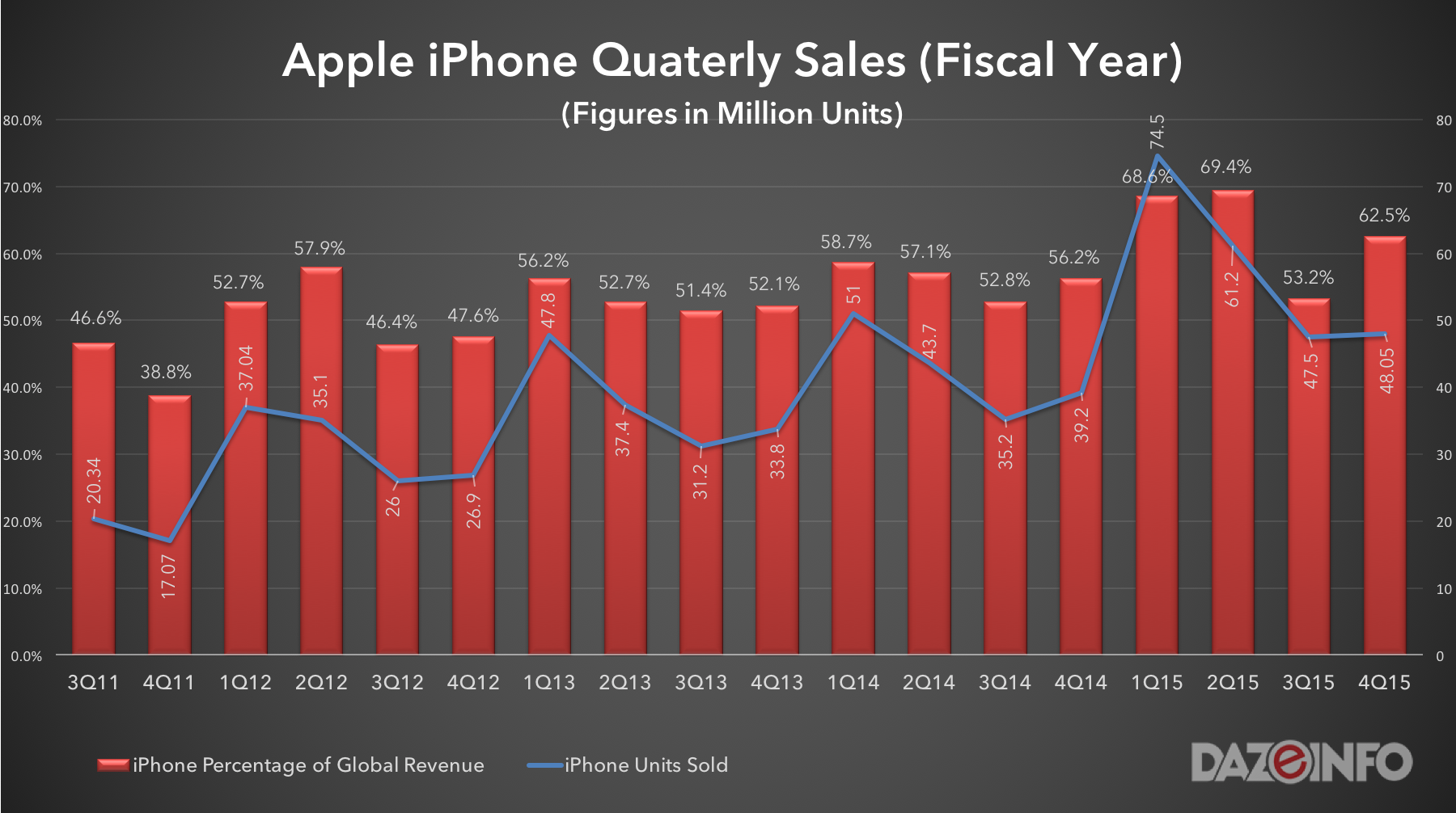 Apple iPhone sales and revenue by quarter 2015