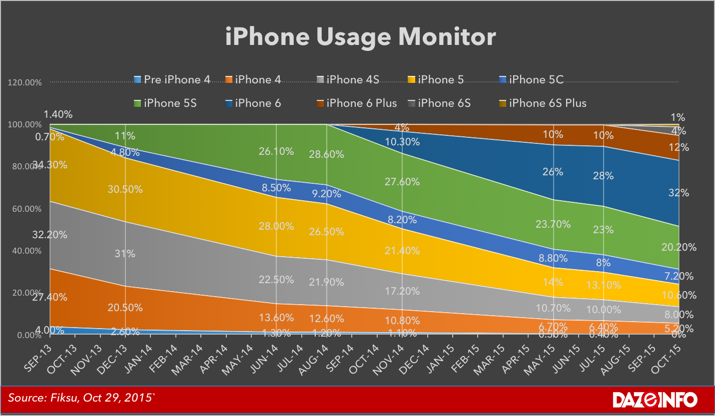 Apple iPhone usage monitor