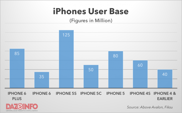 Apple iPhone user base 2015