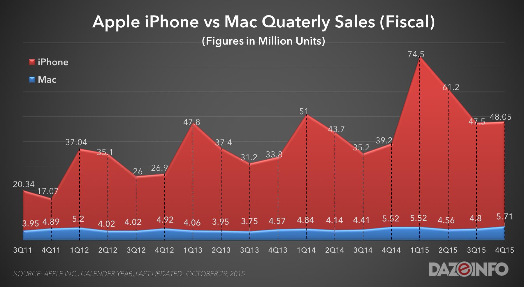 iPhone sales q4 2015