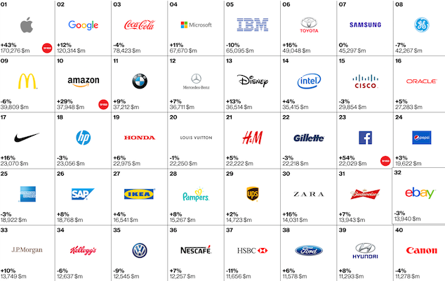 Best Global Brands 2015