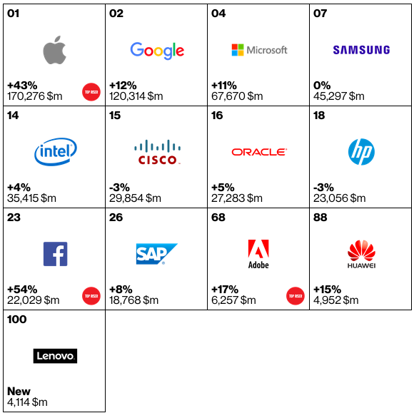 Best Technology Brands 2015