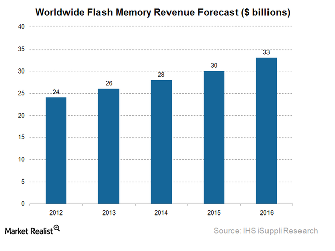 Flash-Storage
