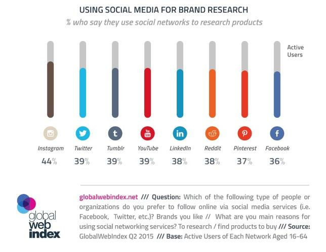 Instagram Brand Research