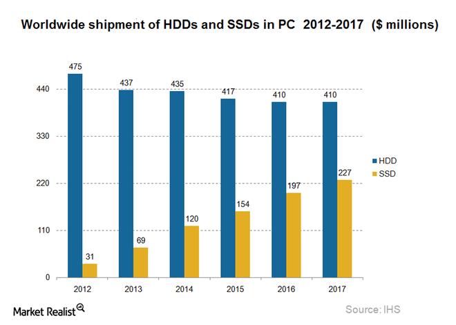 SSD-shipments2