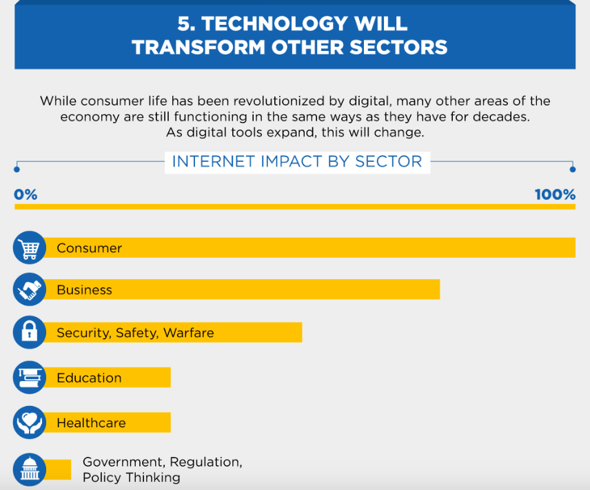 Sectors impacted by the technology trends