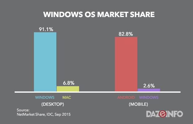 WINDOWS-OS-MARKET-SHARE-2015
