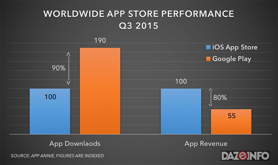 Worldwide-App-Store-Performance-Q3-2015