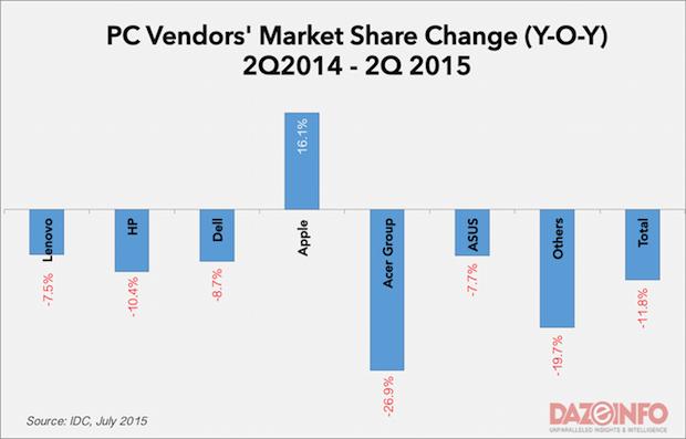 PC vendors market share Q2 2015