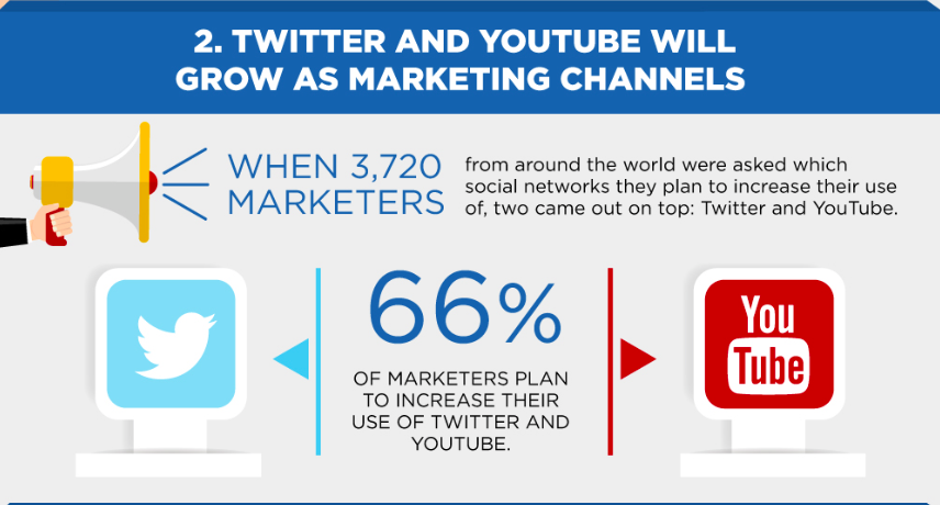 YouTube and Twitter marketing