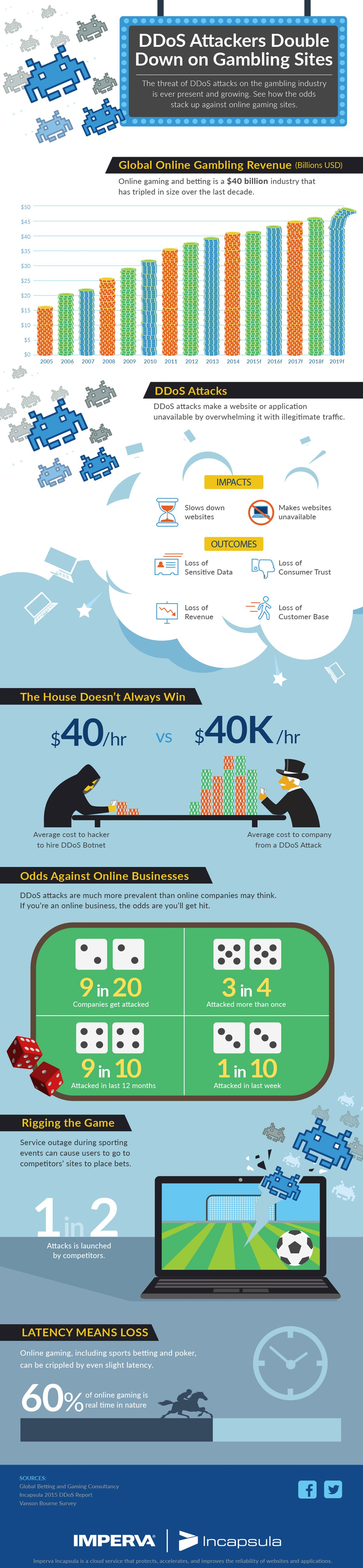 ddos-attackers-double-down-on-gambling-sites-high-rez