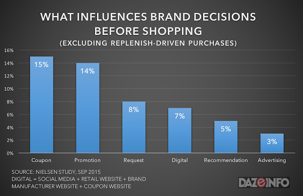 digital influence on offline shopping 2015