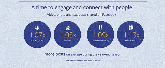 facebook sharing during diwali