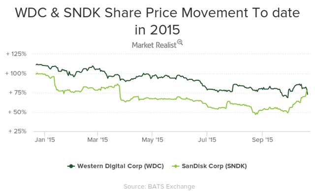 western digital corp and sandisk corp share price