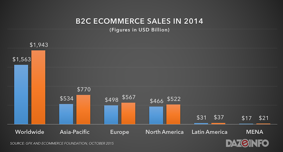 global b2c ecommerce sales 2014