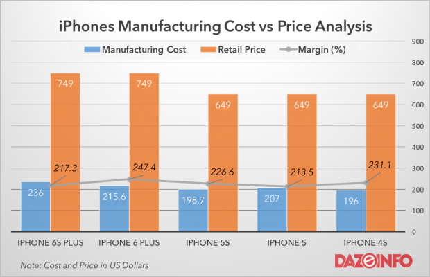 iPhone cost vs price analysis