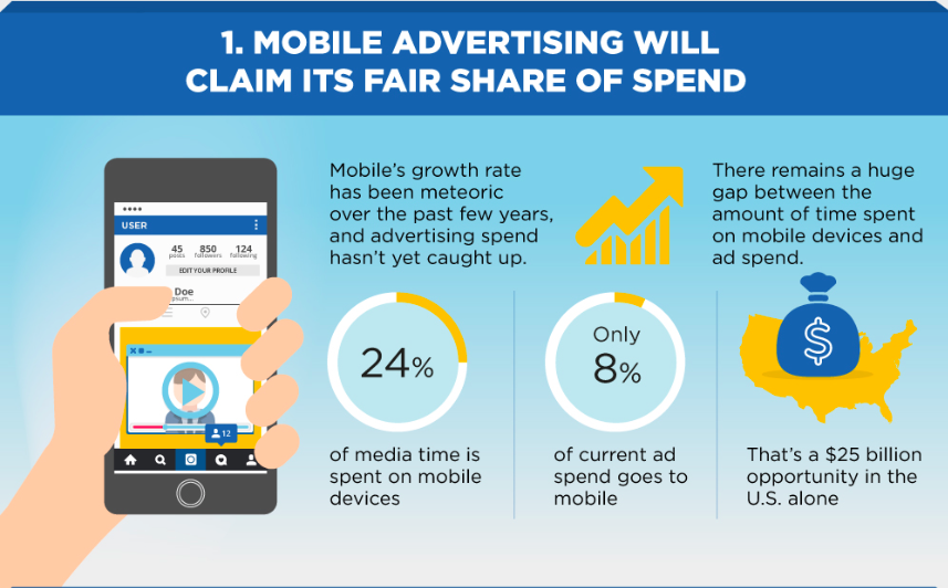 mobile advertising impact on technology trends