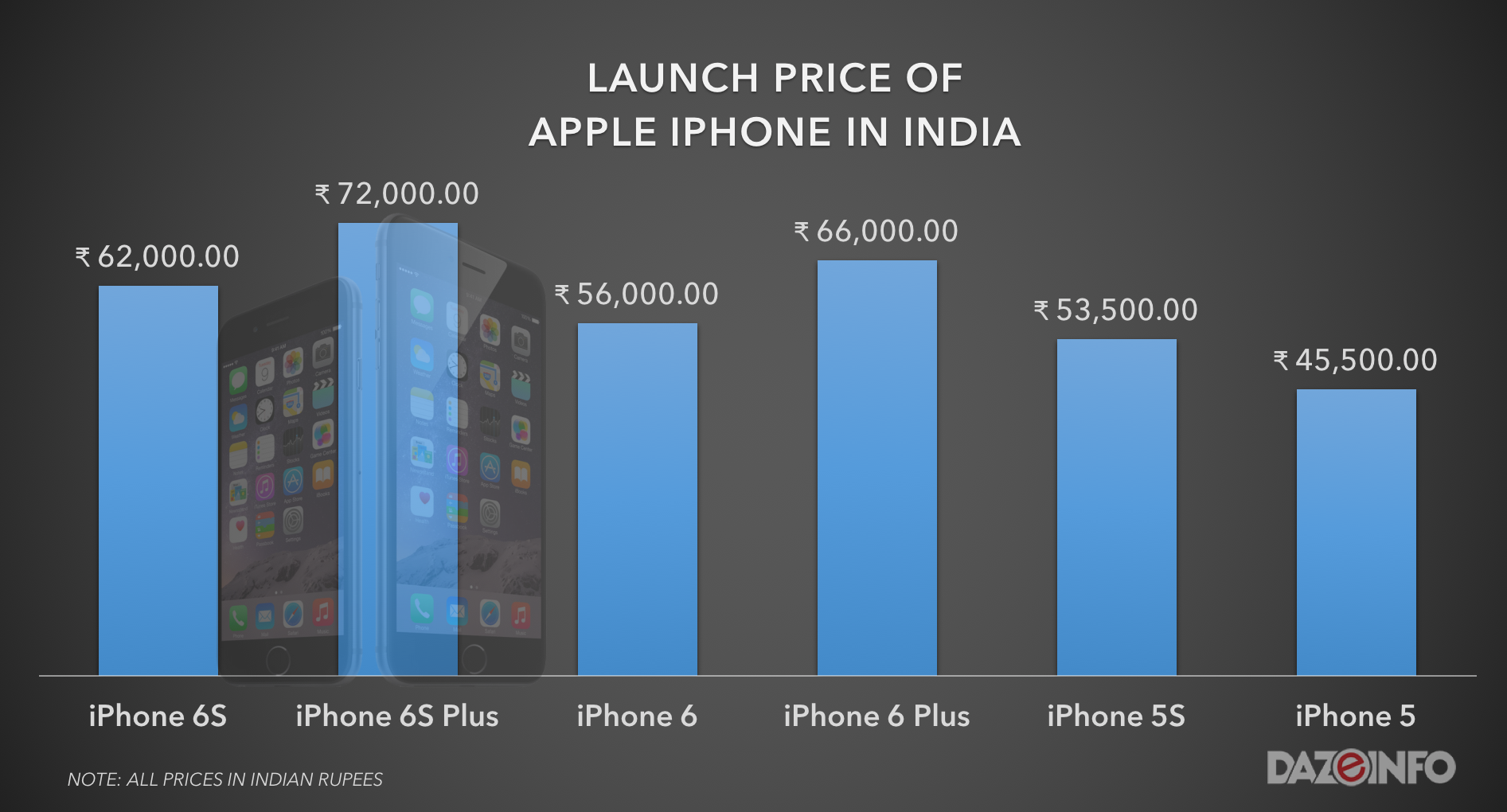 price of iphones india