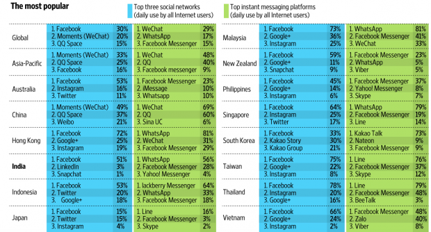 social media usage in asian counrties