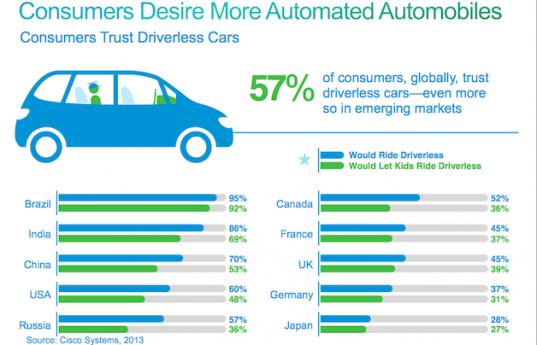 Cisco_Driverless_Survey_0008-537x345
