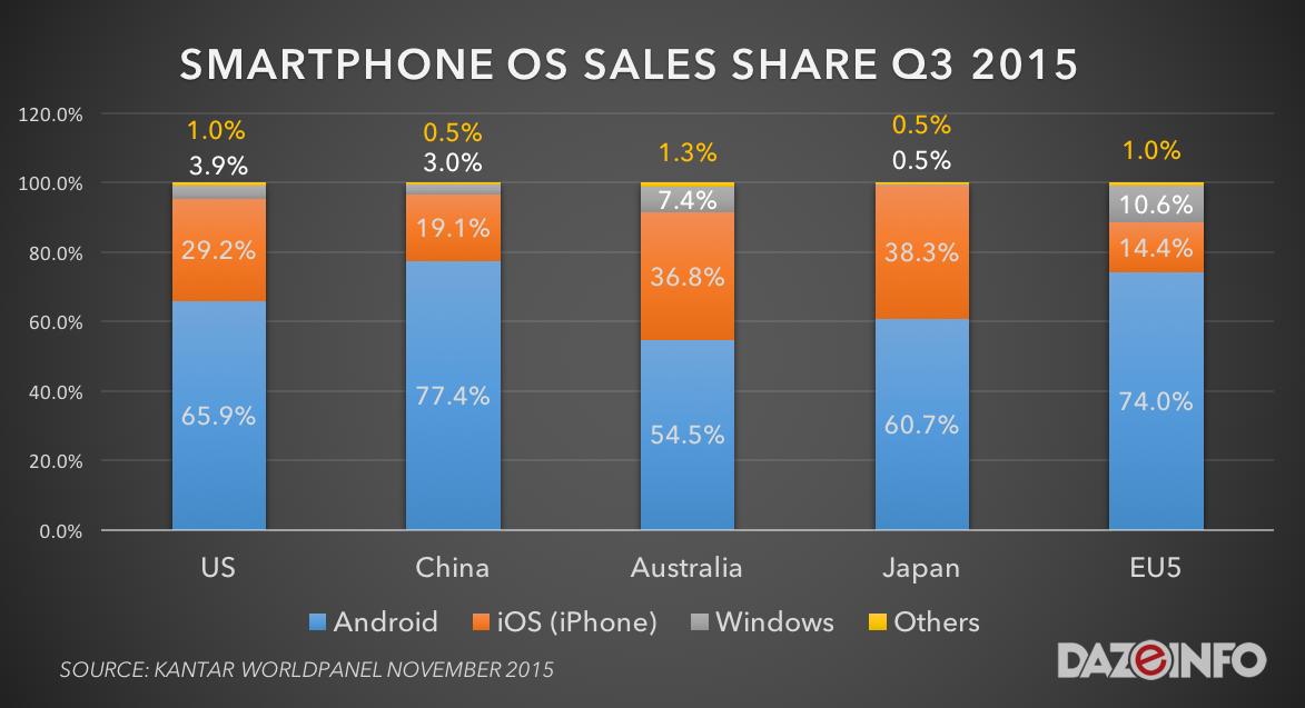 smartphone os sales Q3 2015