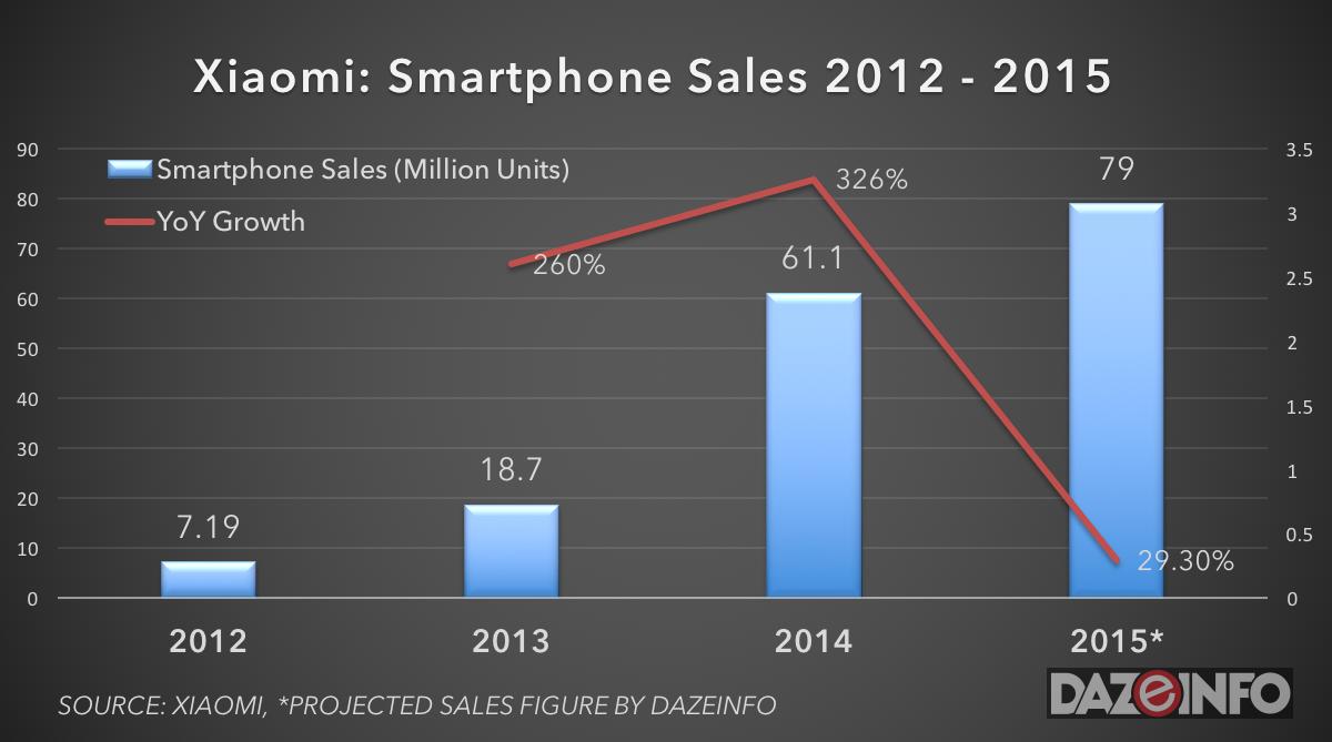 Xiaomi smartphone sales 2015