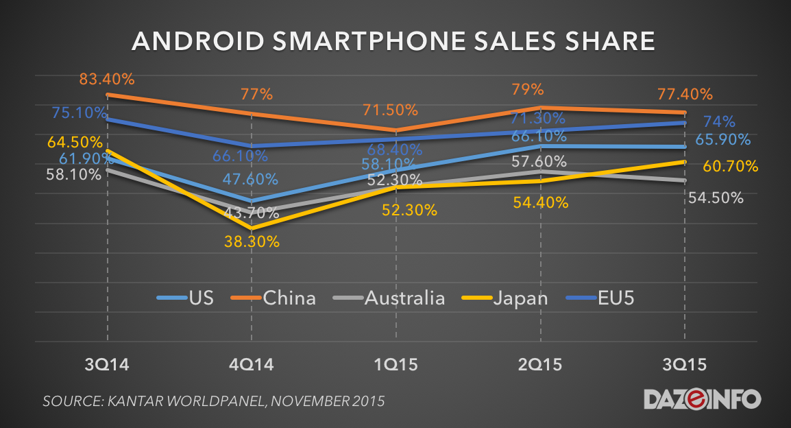 android smartphone market sales share q3 2015