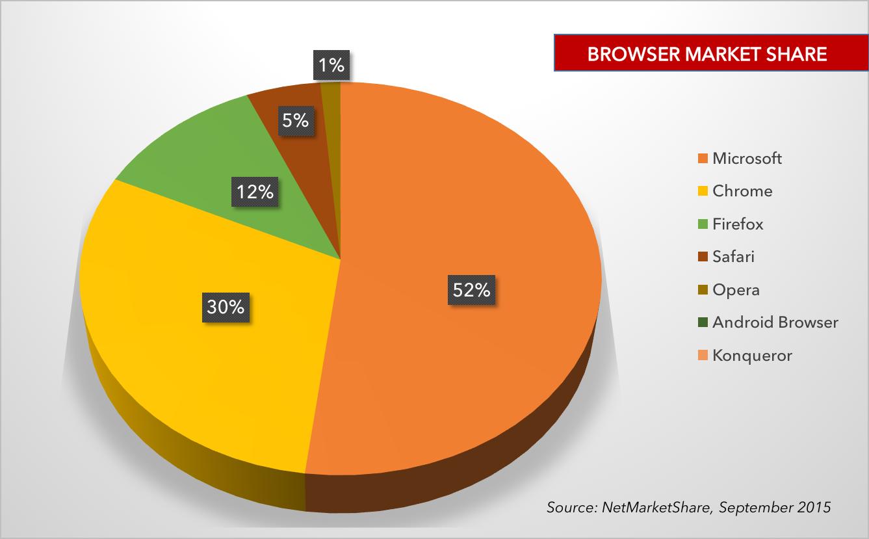 browser market share 2015