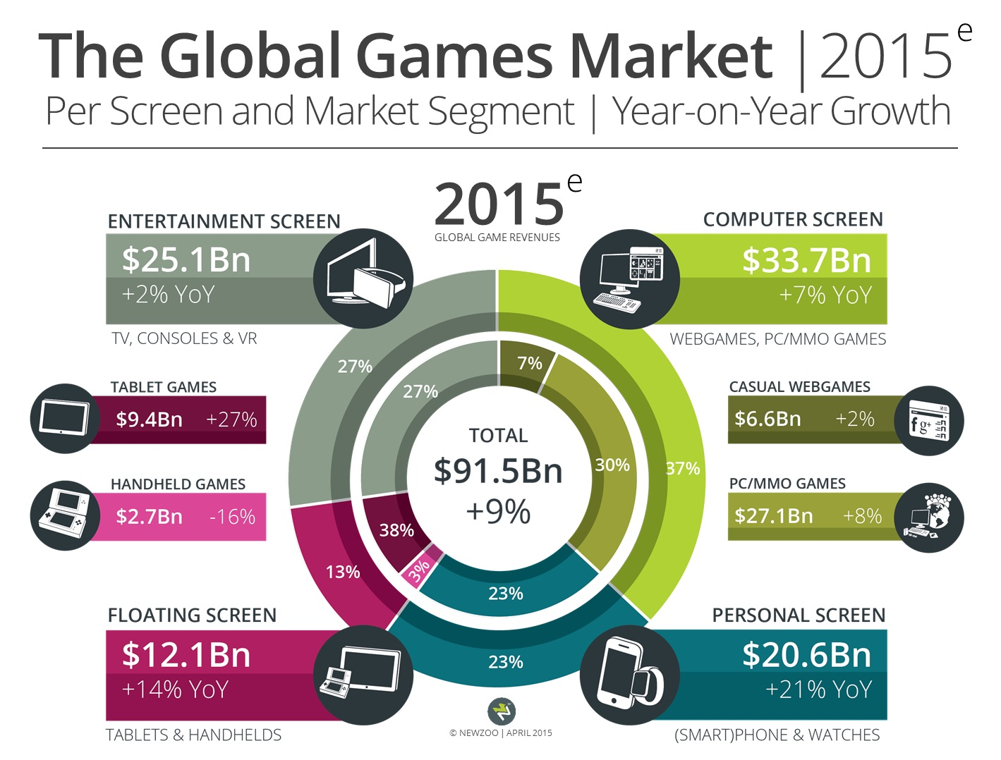 gaming-will-hit-USD91-5-billion-this-year-newzoo-142971414616