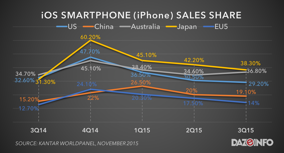 iOS smartphone iPhone market sales share q3 2015