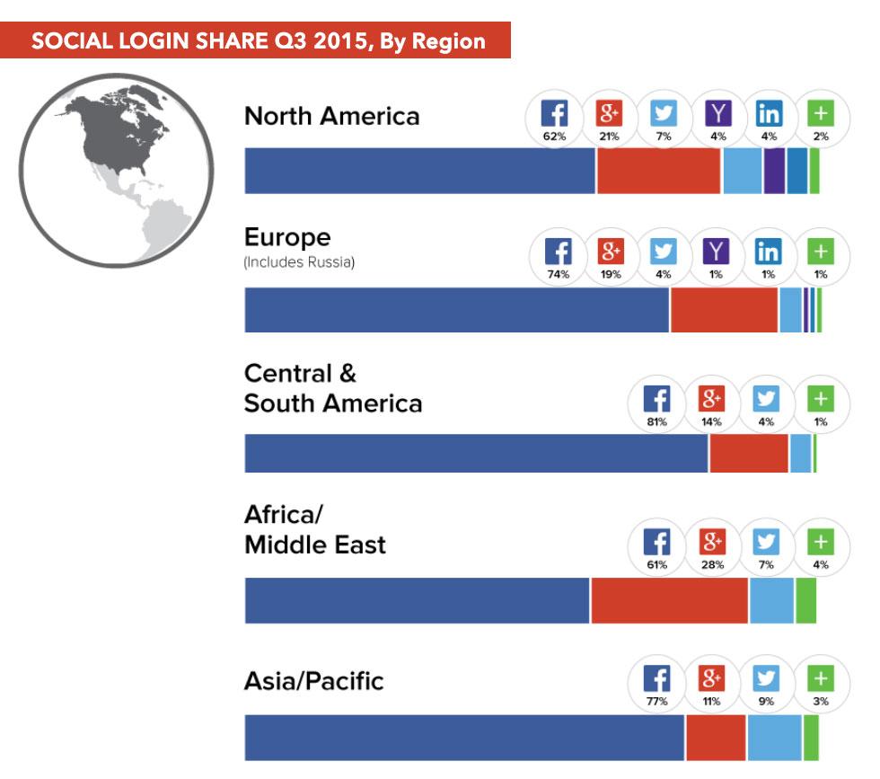 social-login-share-by-region-q3-2015