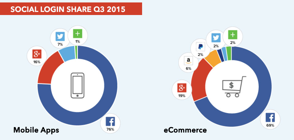 social-login-share---mobile-apps-and-eCommerce