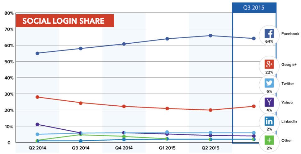 social-login-share-q3-2015