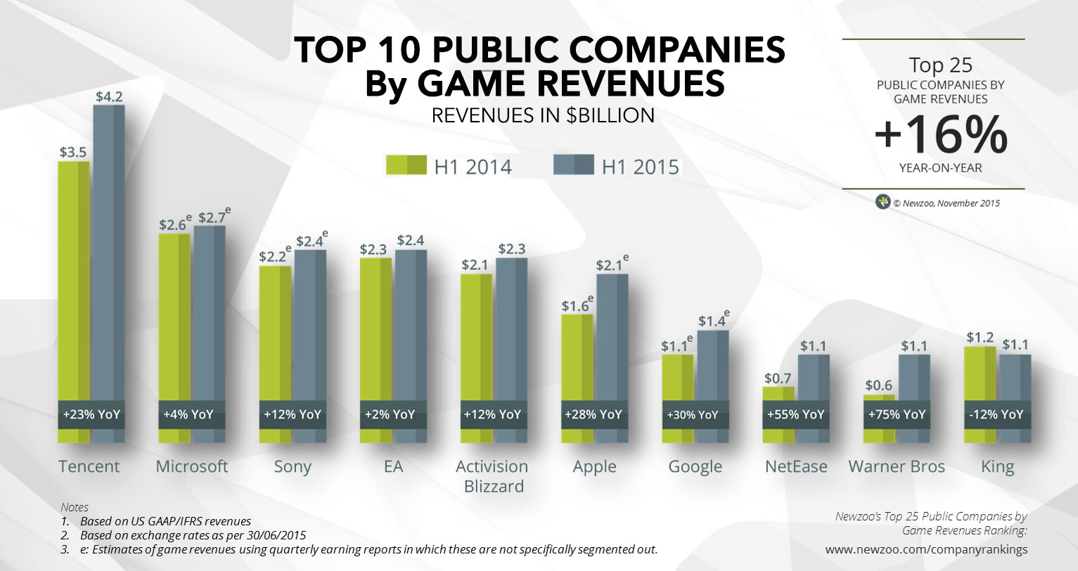 top-gaming-companies-by-revenues-2015-list@2x