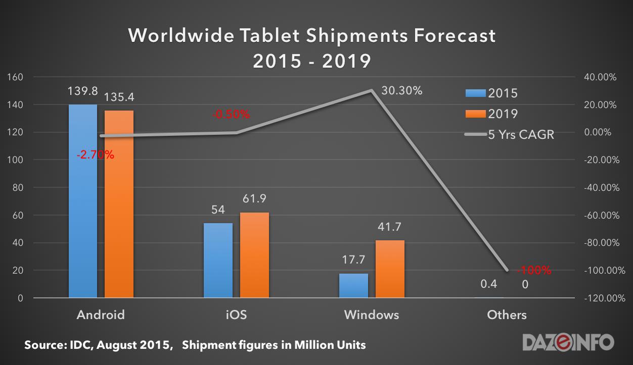 worldwide tablet shipments 2015 - 2019