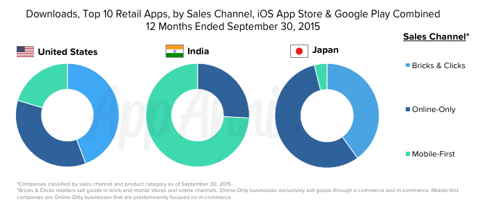 Top-10-Retail-Apps-Downloads-Sales-Channel-iOS-Google-Play-US-India-Japan
