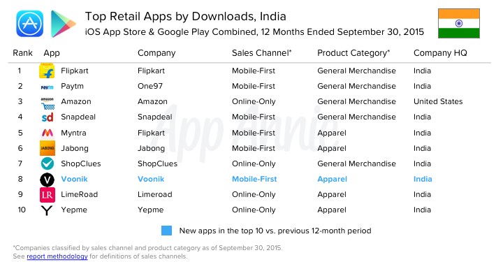 Top-Retail-Apps-Downloads-India-iOS-Google-Play